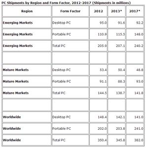 IDC: PC market to decline again in 2013